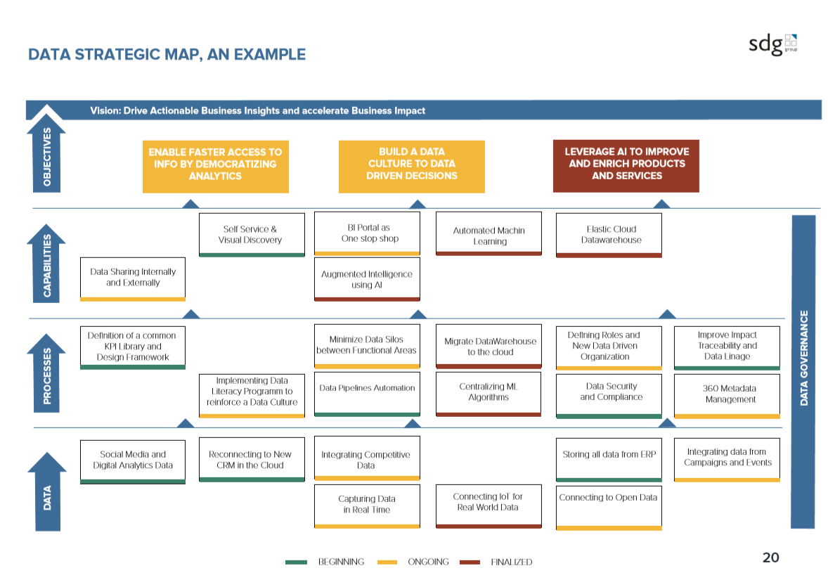 Data Strategic Map _ SDG Group